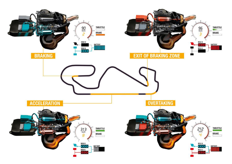 2014年f1パワーユニットのエネルギー回生システム概念図 ワンダードライビング